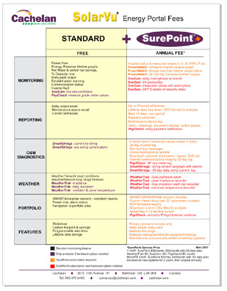 SurePoint™ - Features List